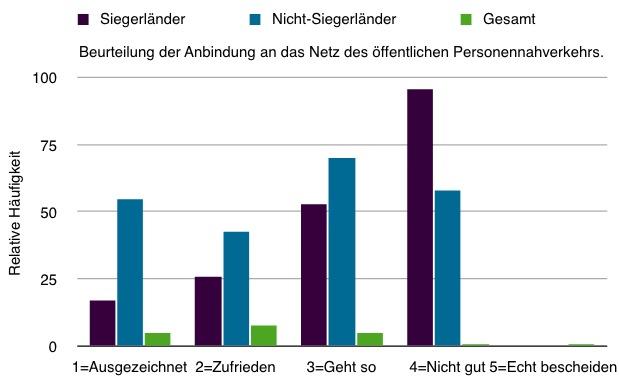 https://www.allesgelingt.de/erfolgreich_studieren/Relative-haeufigkeit-statistik4.jpg