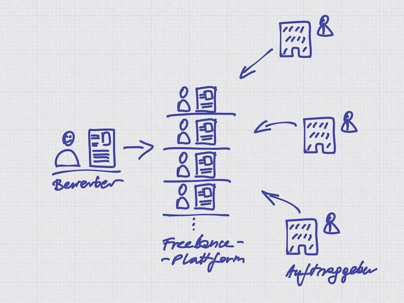 https://www.allesgelingt.de/itkompetenz/IT-Job-finden-freelancer-Plattformen.JPG
